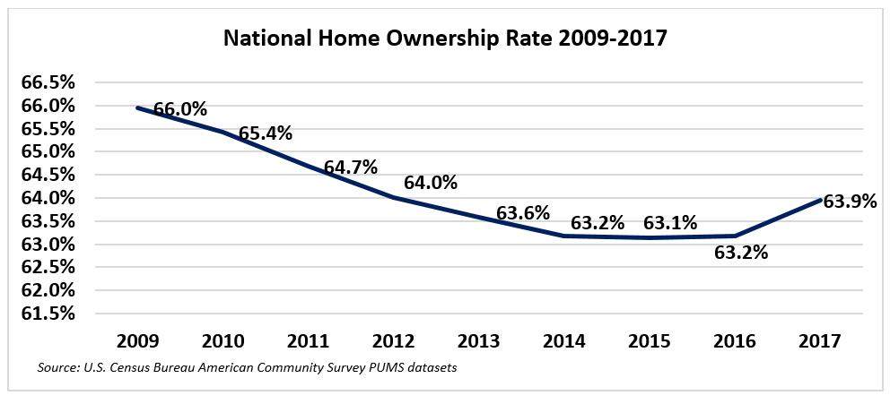 Graph: National Homeownership Rate, 2009-2017