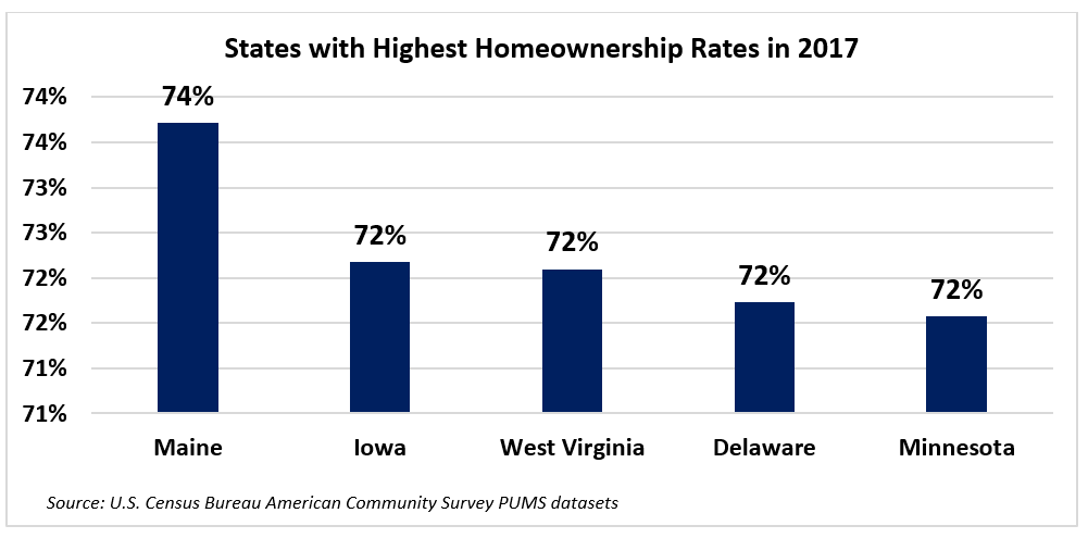 Graph: States with Highest Homeownership Rates in 2017