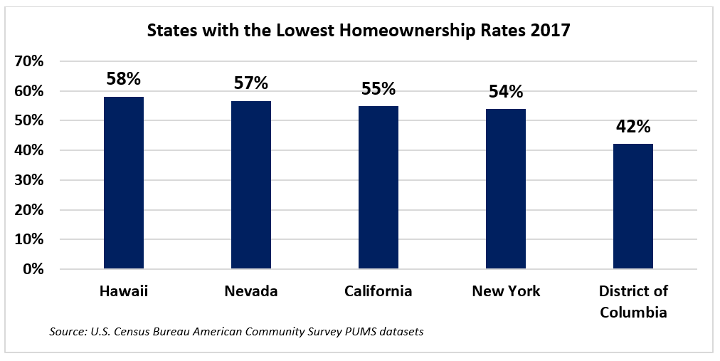 Graph: States with Lowest Homeownership Rates in 2017