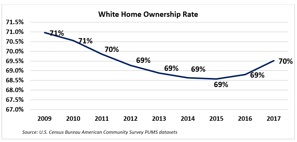 Graph: White Homeownership Rates, 2009-2017