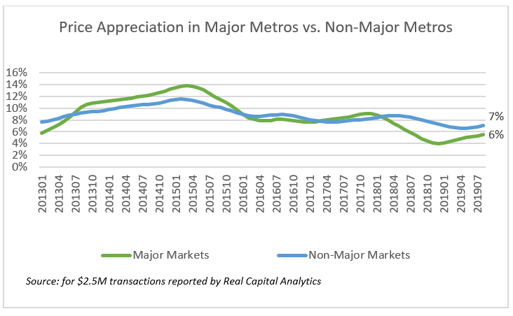 Line graph: Price Appreciation in Major Metros vs Non-Major Metros