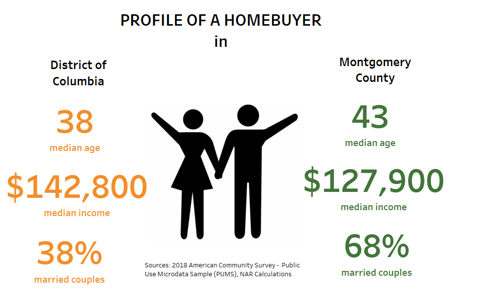 Profile of a Homebuyer in District of Columbia and Montgomery County