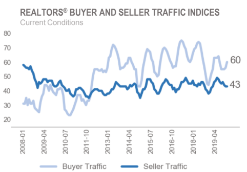 Line graph: REALTORS® Buyer and Seller Traffic Indices January 2008 to April 2009