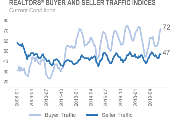 Line graph: REALTORS® Buyer and Seller Traffic Indices