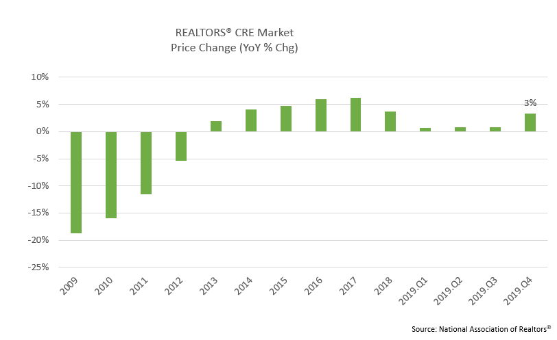 Bar chart: REALTORS® CRE Market Price Change