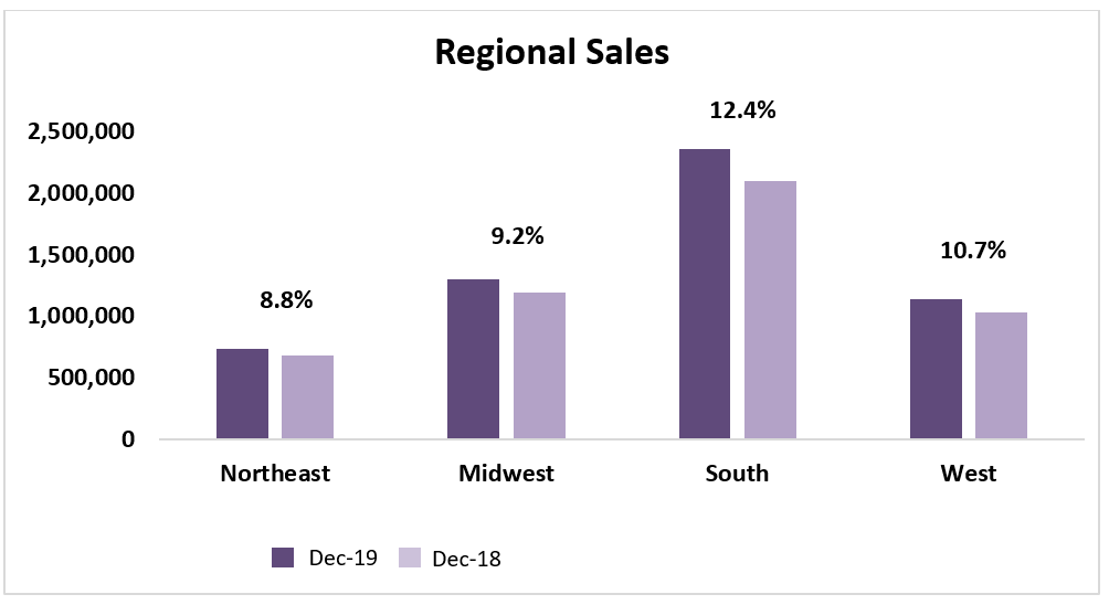 Bar chart: Regional Sales December 2019 and December 2018