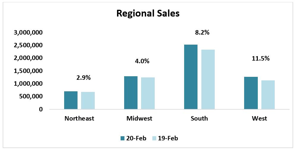 Bar chart: Regional Sales February 2020 and February 2019