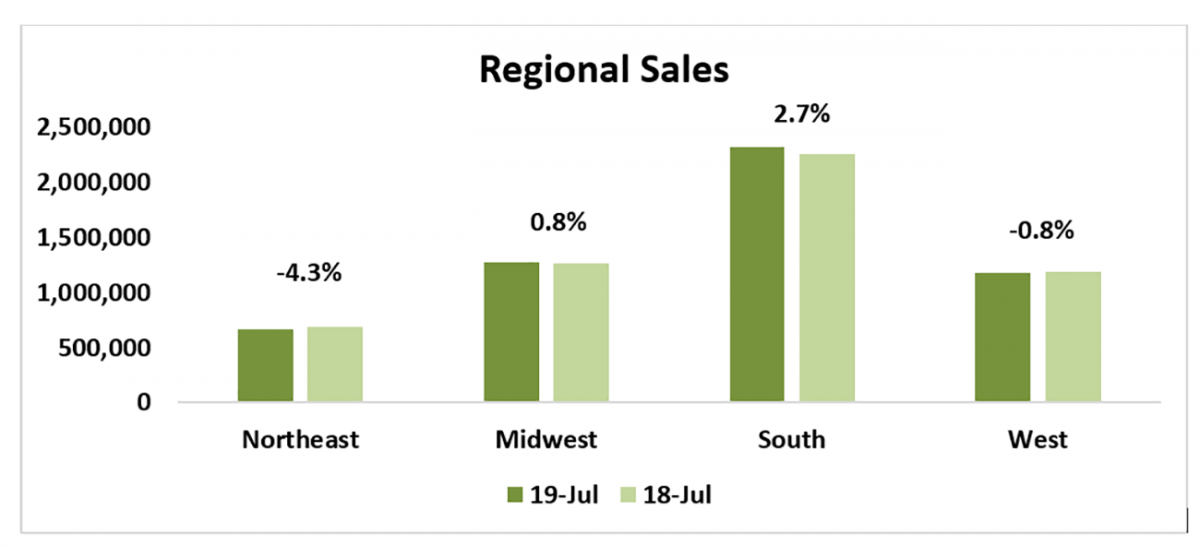 Bar chart: Regional Sales July 2018 – July 2019