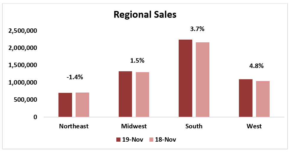Bar chart: Regional Sales November 2019 and November 2018