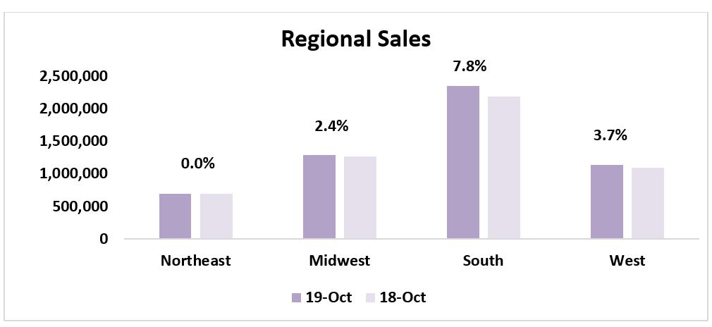 Bar chart: Regional Sales October 2018 and October 2019