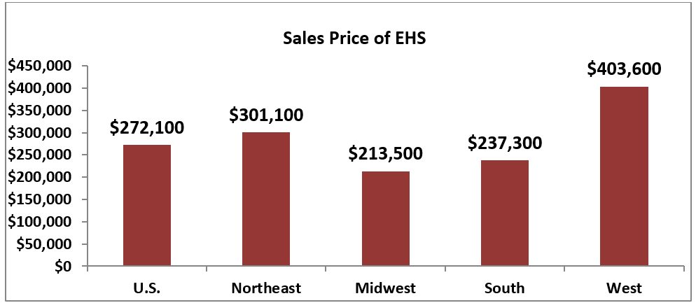 Bar chart: Sales Price of Existing-Home Sales by Region