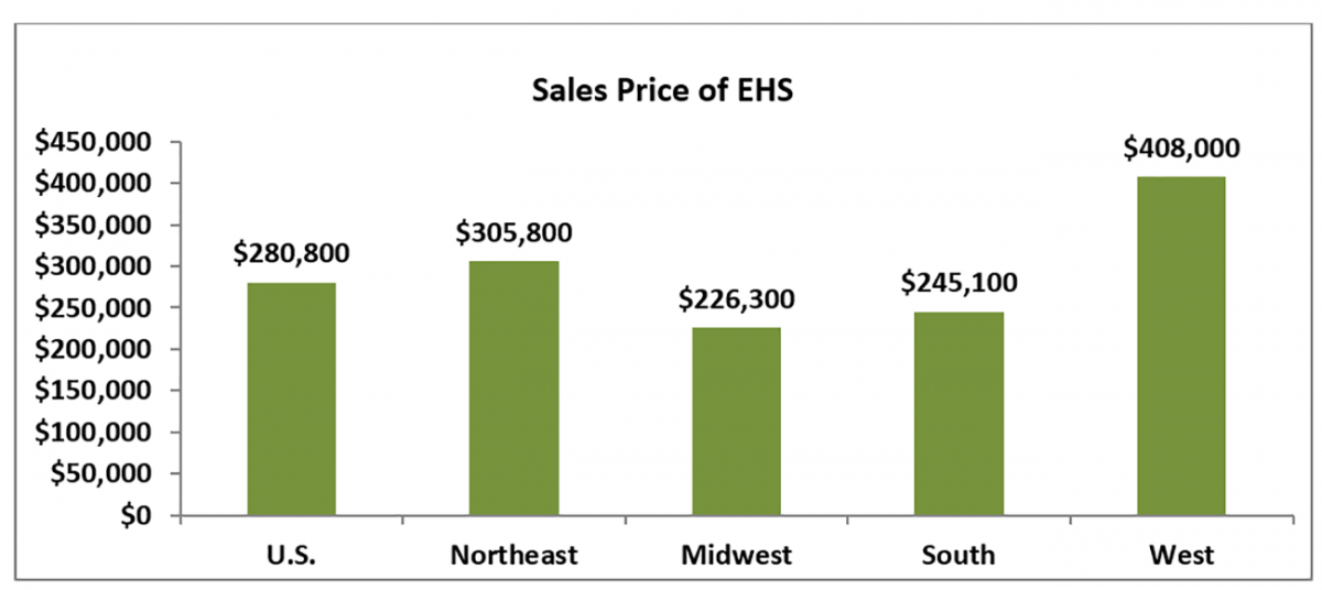 Bar chart: Sales Price of EHS by Region