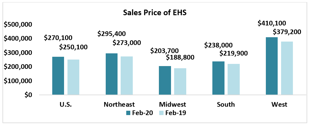Bar chart: Sales Price of EHS by Region February 2020 and February 2019