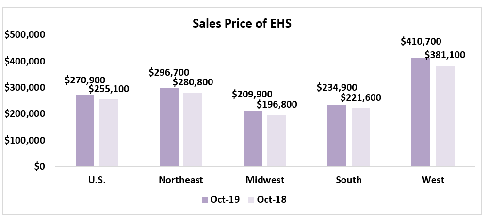 Bar chart: Sales Price of EHS by Region October 2018 and October 2019