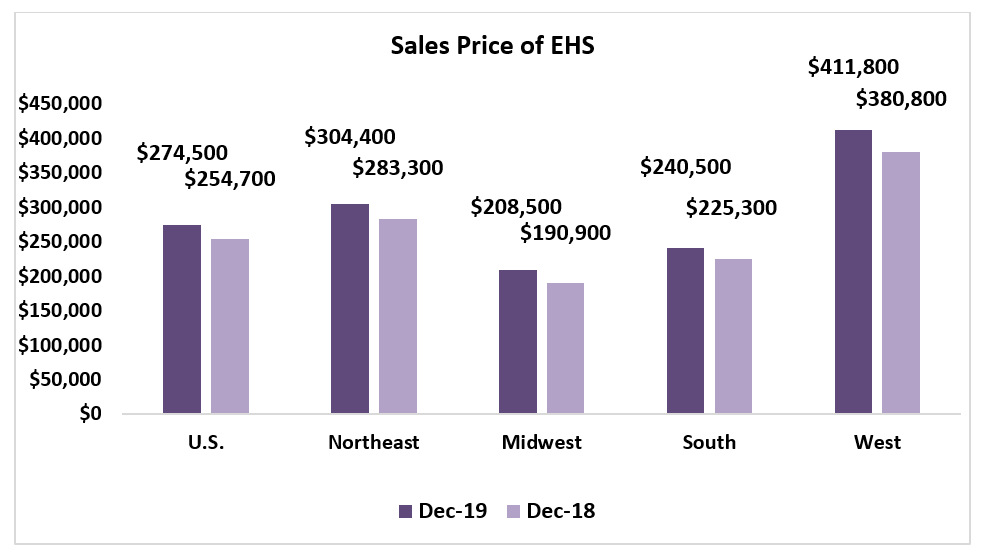Bar chart: Sales Price of EHS by Region December 2019 and December 2018