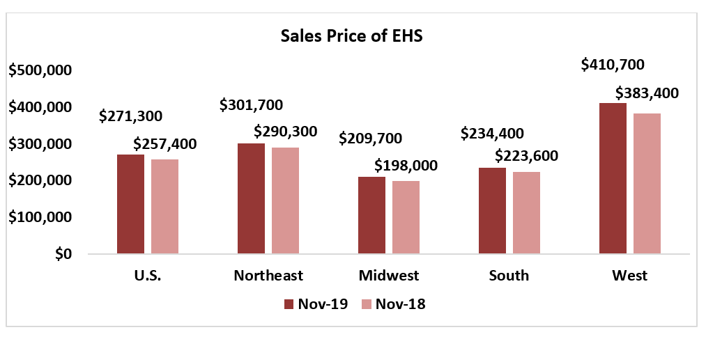 Bar chart: Sales Price of EHS November 2019 and November 2018