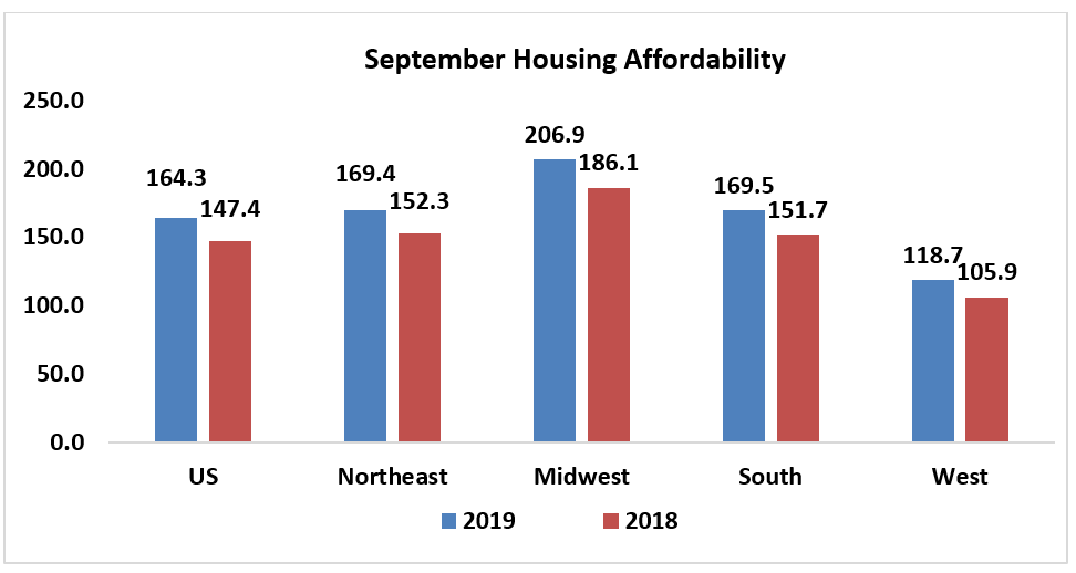 Bar chart: September Housing Affordability 2018 and 2019