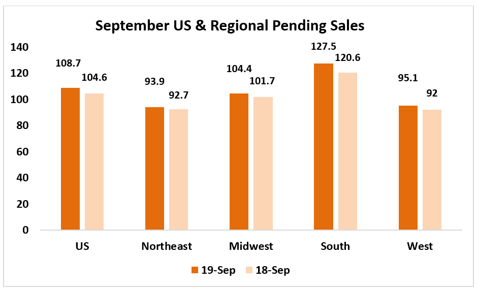 Bar chart: September US and Regional Pending Sales 2019 and 2018