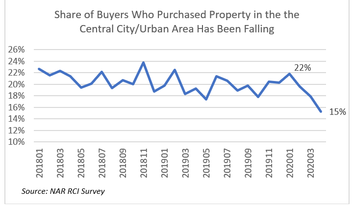 Line graph: Share of Buyers Who Purchased Property in Central City or Urban Area Has Been Falling, January 2018 to March 2020