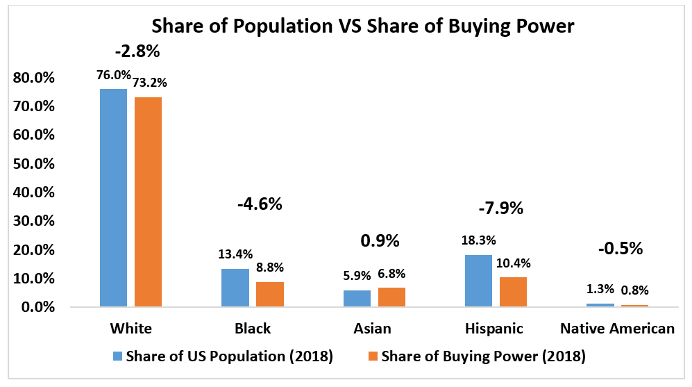 Bar chart: Share of Population vs Share of Buying Power in 2018