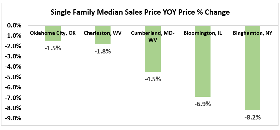 Bar chart: Single Family Median Sales Price Year-Over-Year Percent Change