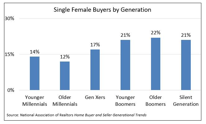 Bar chart: Single Female Buyers by Generation