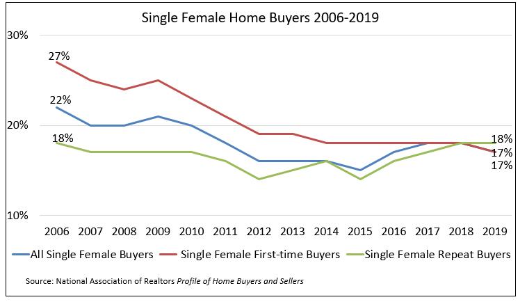 Line graph: Single Female Home Buyers 2006-2019