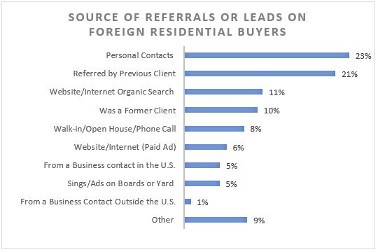 Graph: Source of Referrals or Leads on Foreign Residential Buyers