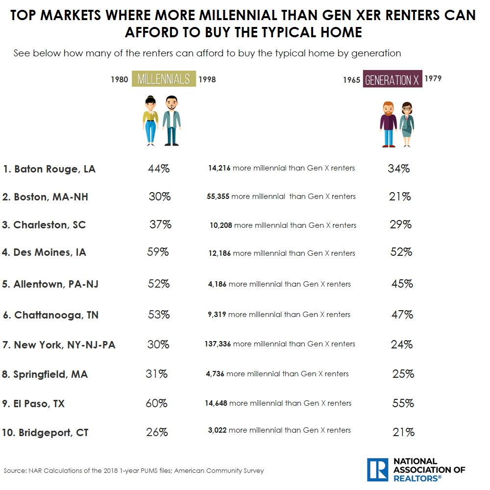 Table: Top Markets Where More Millennial Than Gen X Renters Can Afford to Buy the Typical Home