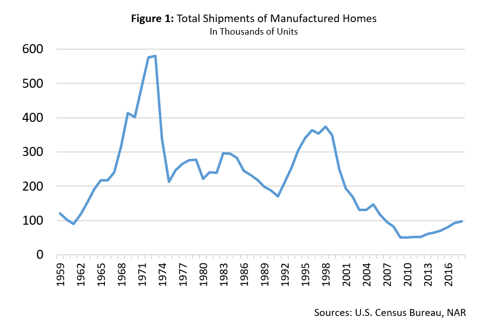 Line graph: Total Shipment of Manufactured Homes