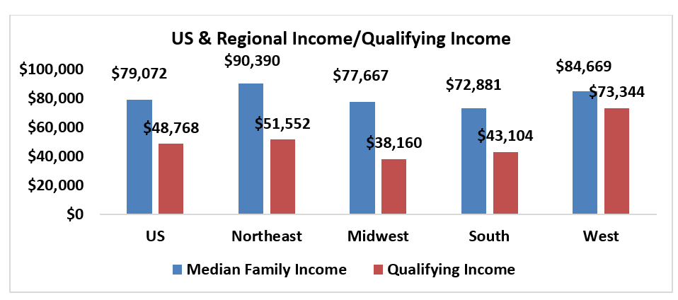 Bar chart: U.S. and Regional Income Qualifying Income