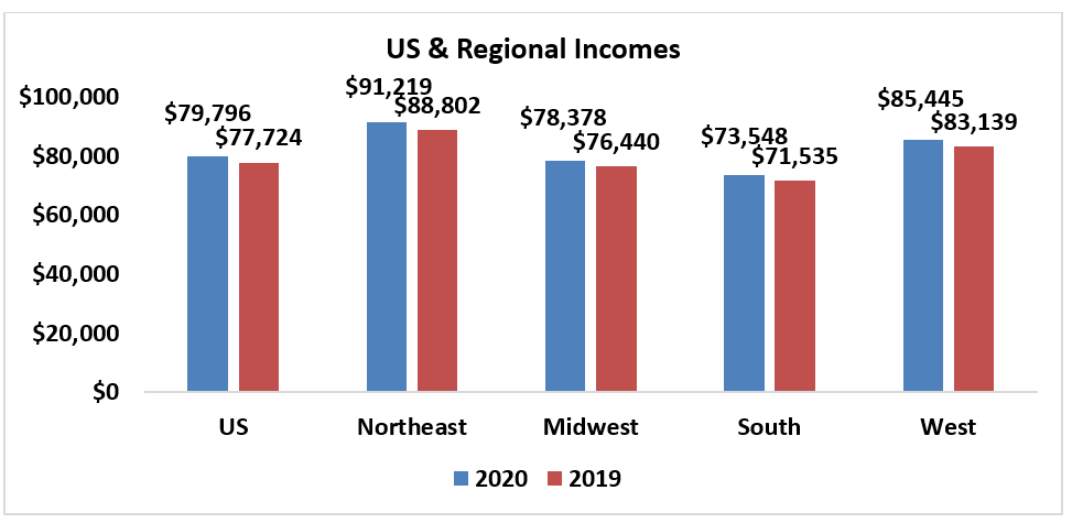 Bar chart: US and Regional Incomes