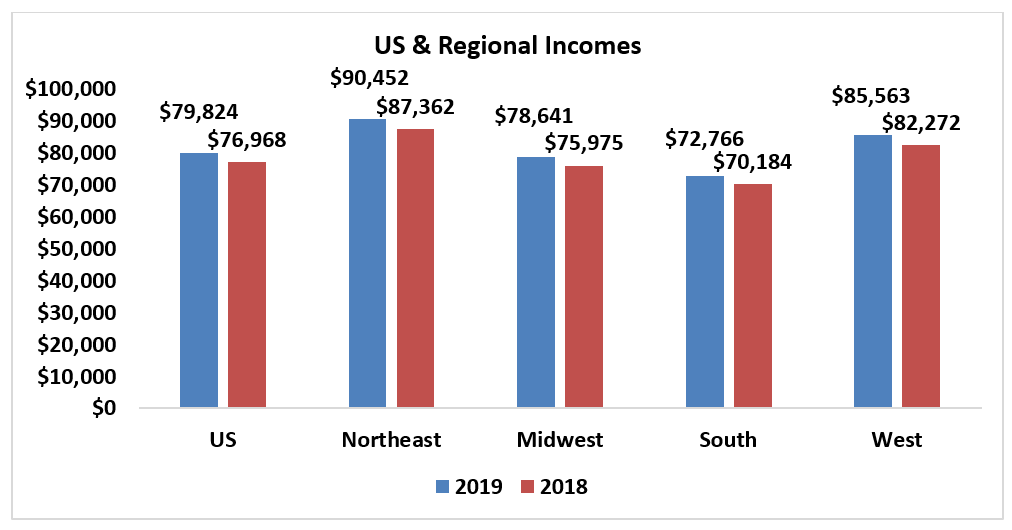 Bar chart: U.S. and Regional Incomes in 2019 and 2018