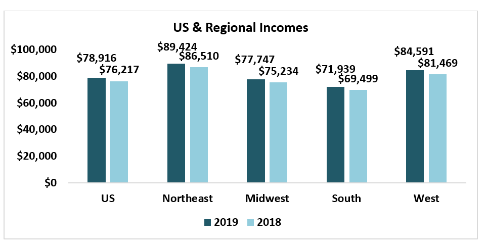 Bar chart: U.S. and Regional Incomes in 2018 and 2019