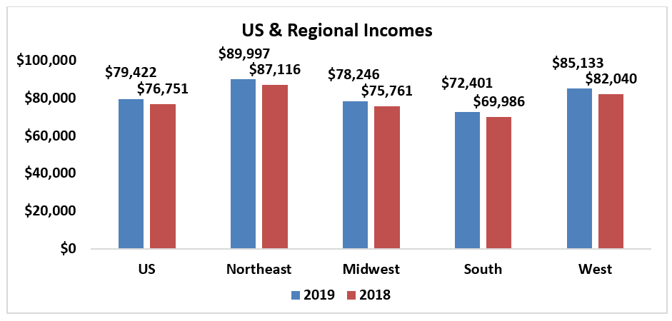 Bar chart: U.S. and Regional Incomes
