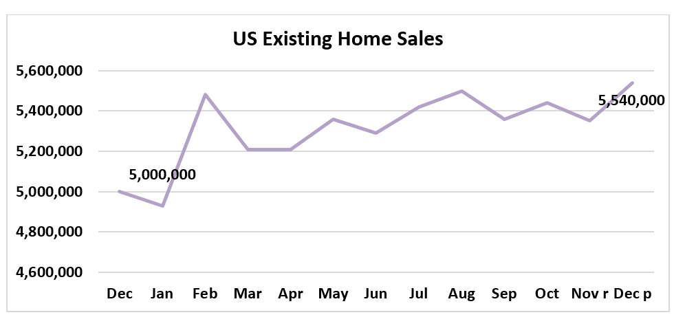 Line graph: U.S. Existing-Home Sales December 2018 to December 2019