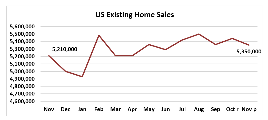 Line graph: US Existing-Home Sales November 2018 to November 2019