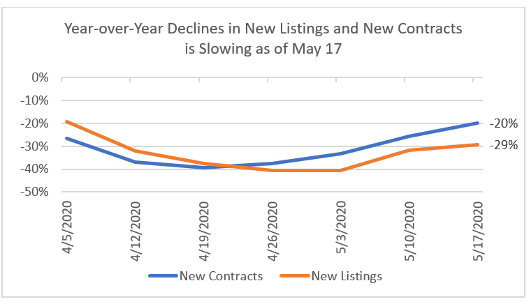 Line graph: Year-Over-Year Declines in New Listings and New Contracts Slowing As of May 17
