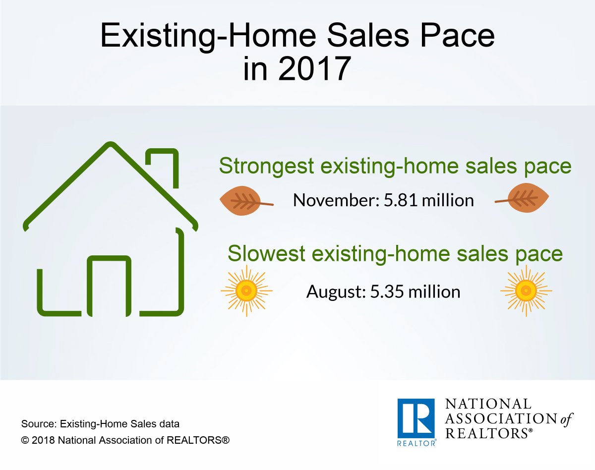 Infographic: Existing-Home Sales Pace in 2017