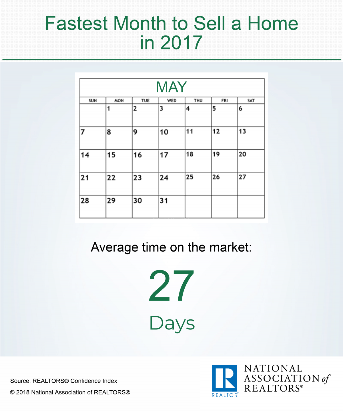 Infographic: Fastest Month to Sell a Home in 2017
