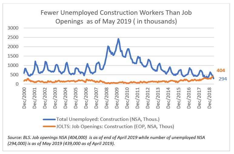 Chart: Fewer Unemployed Construction Workers Than Job Openings as of May 2019