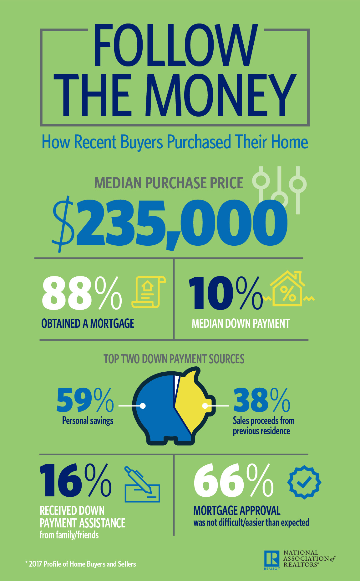 Infographic: Follow the Money: How Recent Buyers Purchased Their Home