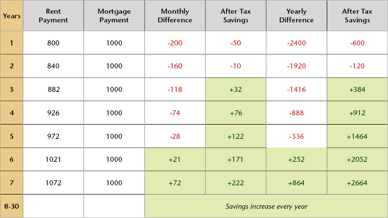 Chart showing a cost comparison for a renter and a homeowner over a 7 year period.