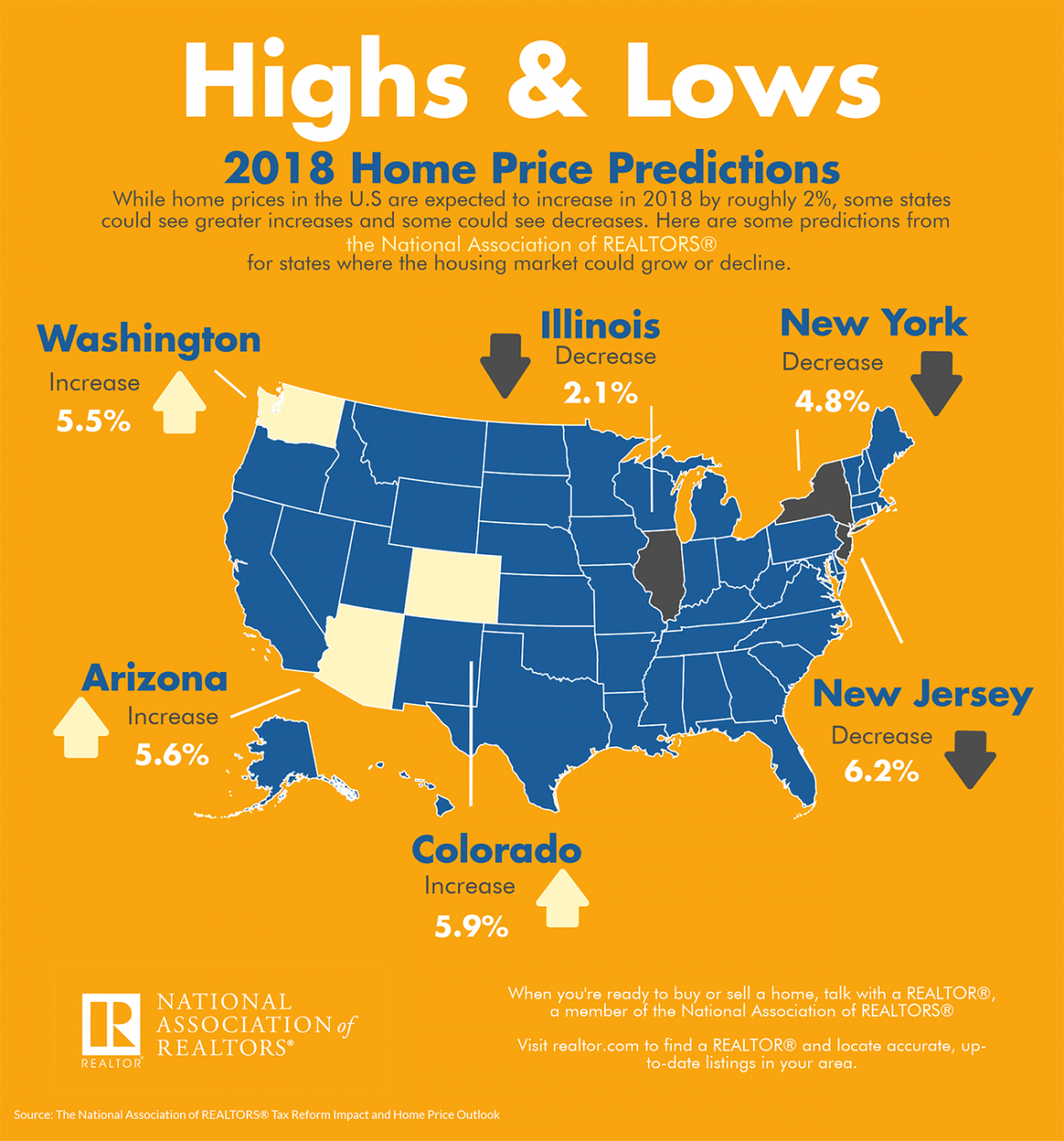 Highs and Lows: 2018 Home Price Predictions infographic