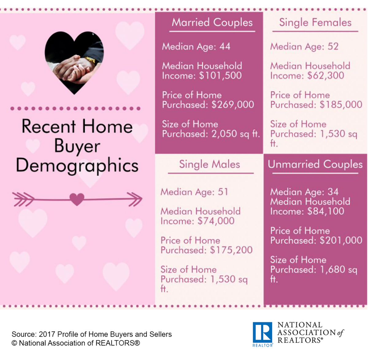 Infographic: Home Buyers Households: Valentine's Day 2018