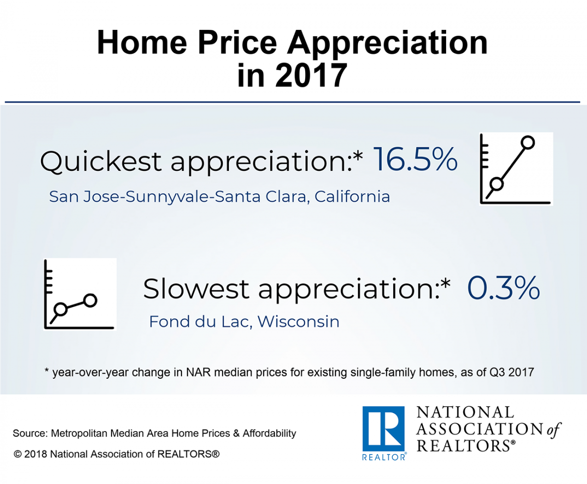 Infographic: Home Price Appreciation in 2017