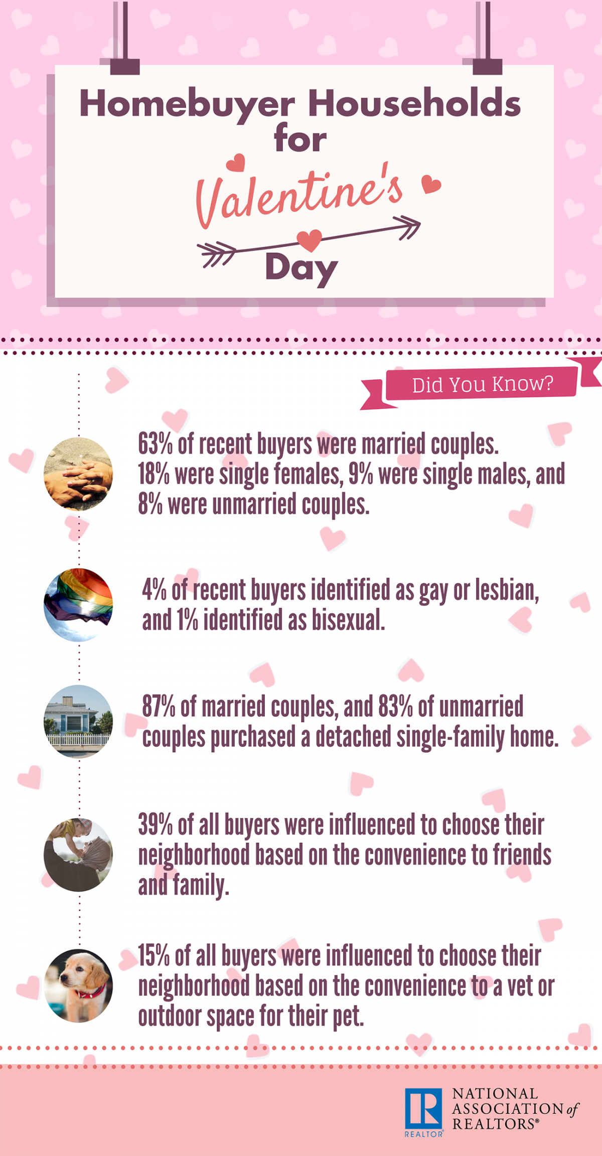 Infographic: Homebuyer Households for Valentine's Day