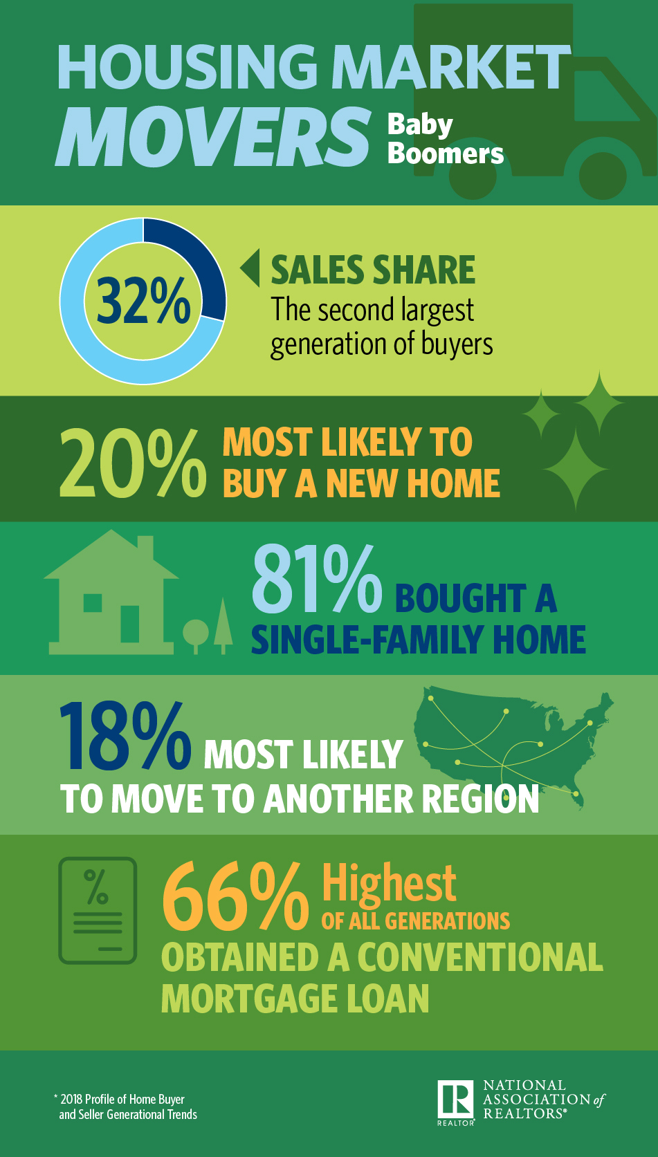 Infographic: Housing Market Movers: Baby Boomers