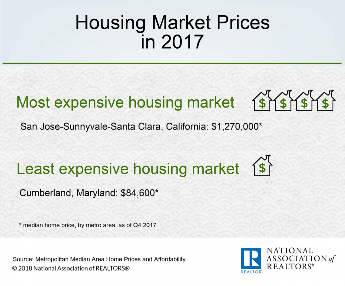 Infographic: Housing Market Prices in 2017