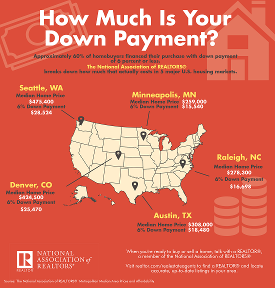 Infographic: Median downpayments in Seattle, Minneapolis, Raleigh, Austin, and Denver